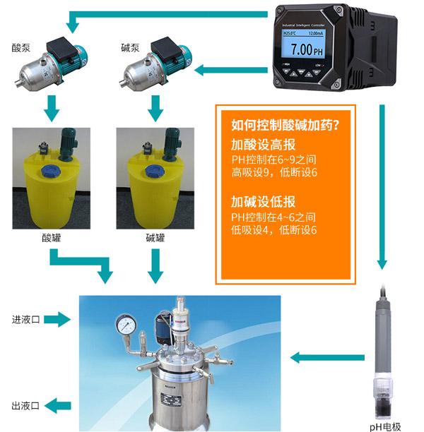 <b>pH控制器应用在酸碱自动控制</b>