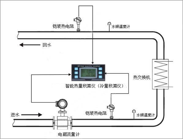 <b>冷冻水的冷量计量系统</b>